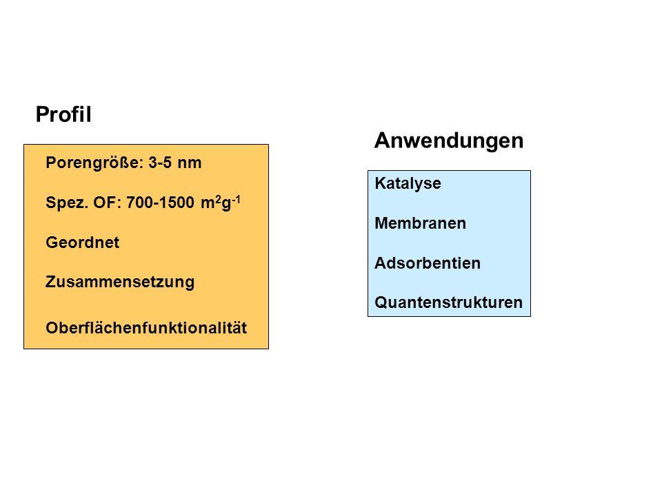 Profil Anwendungen Porengröße: 3-5 nm Spez. OF: 700-1500 m2g-1