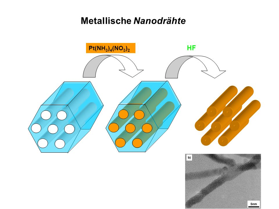 Metallische Nanodrähte