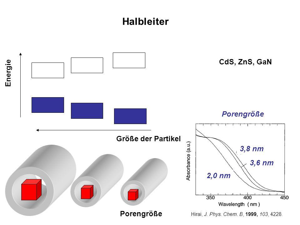 Halbleiter CdS, ZnS, GaN Energie Porengröße Größe der Partikel 3,8 nm