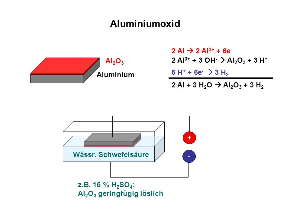 Aluminiumoxid 2 Al  2 Al3+ + 6e- Al2O3 2 Al3+ + 3 OH-  Al2O3 + 3 H+