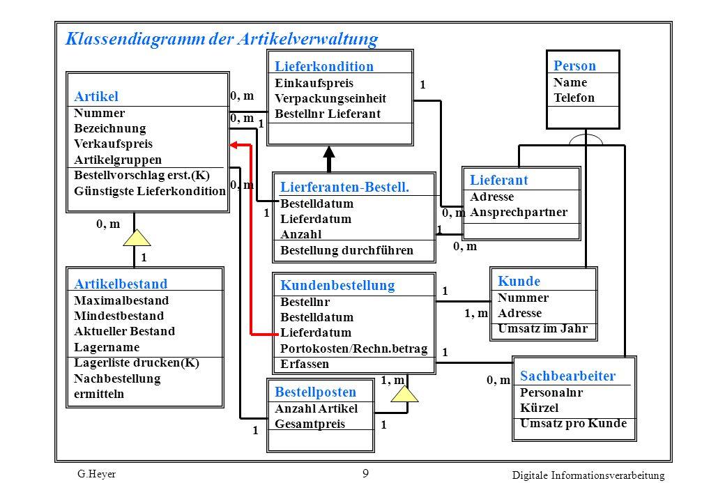 Klassendiagramm der Artikelverwaltung
