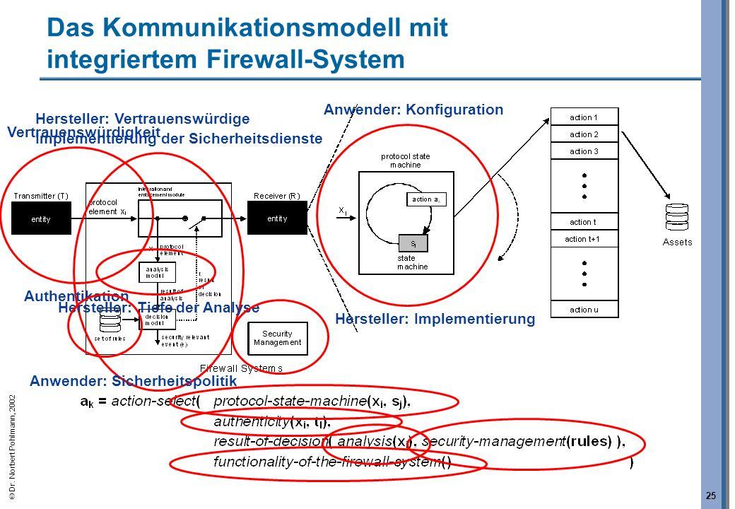 Das Kommunikationsmodell mit integriertem Firewall-System