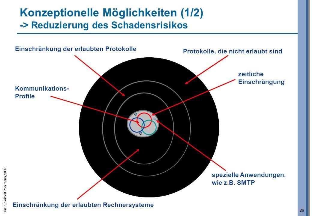 Konzeptionelle Möglichkeiten (1/2) -> Reduzierung des Schadensrisikos