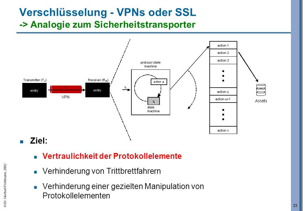 Verschlüsselung - VPNs oder SSL -> Analogie zum Sicherheitstransporter