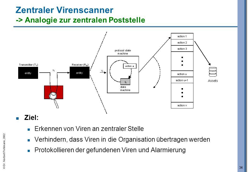 Zentraler Virenscanner -> Analogie zur zentralen Poststelle
