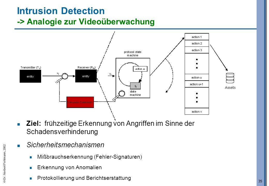 Intrusion Detection -> Analogie zur Videoüberwachung