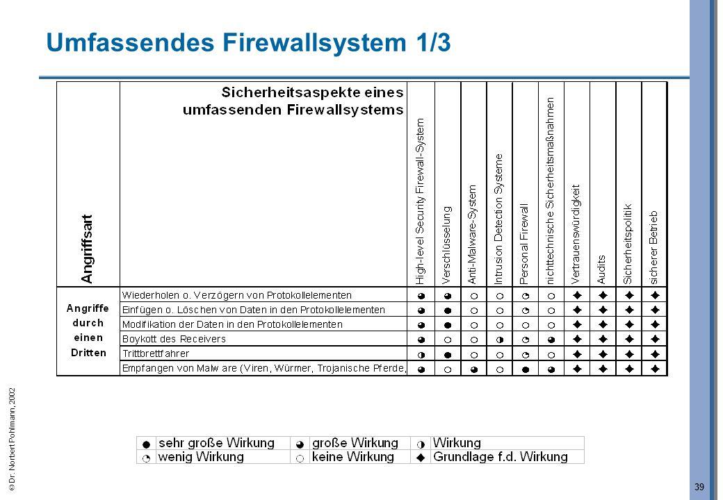 Umfassendes Firewallsystem 1/3