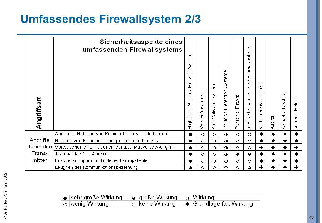 Umfassendes Firewallsystem 2/3