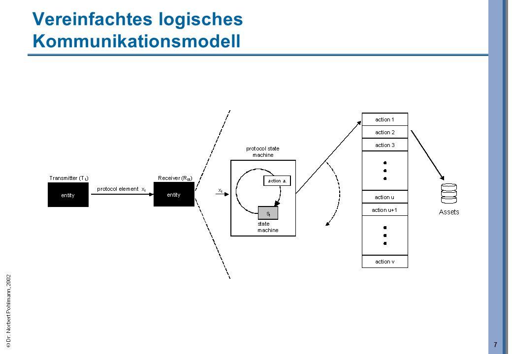 Vereinfachtes logisches Kommunikationsmodell