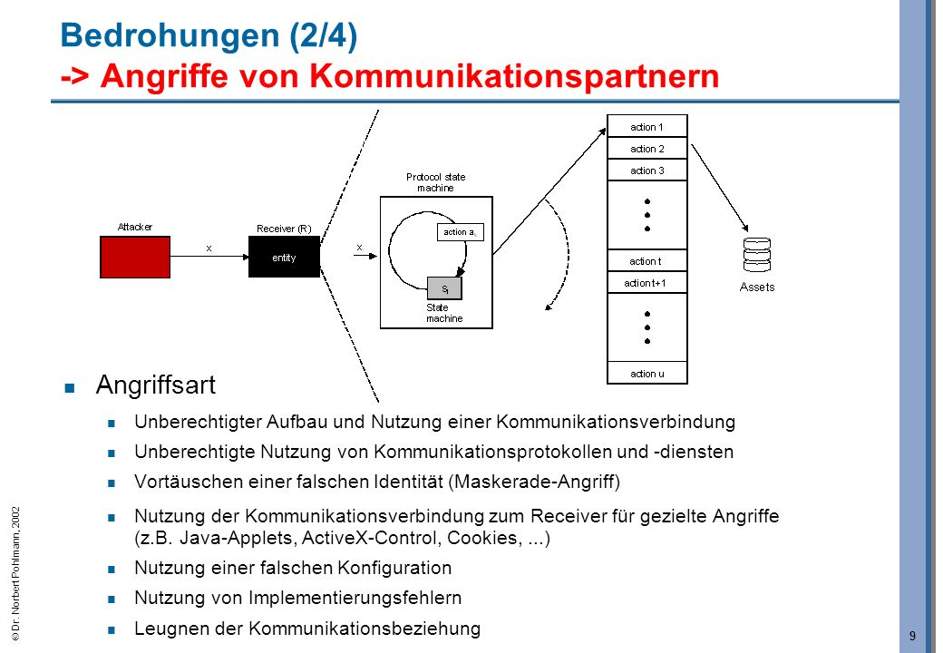 Bedrohungen (2/4) -> Angriffe von Kommunikationspartnern