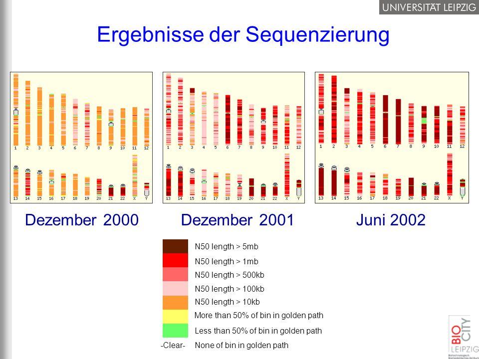 Ergebnisse der Sequenzierung