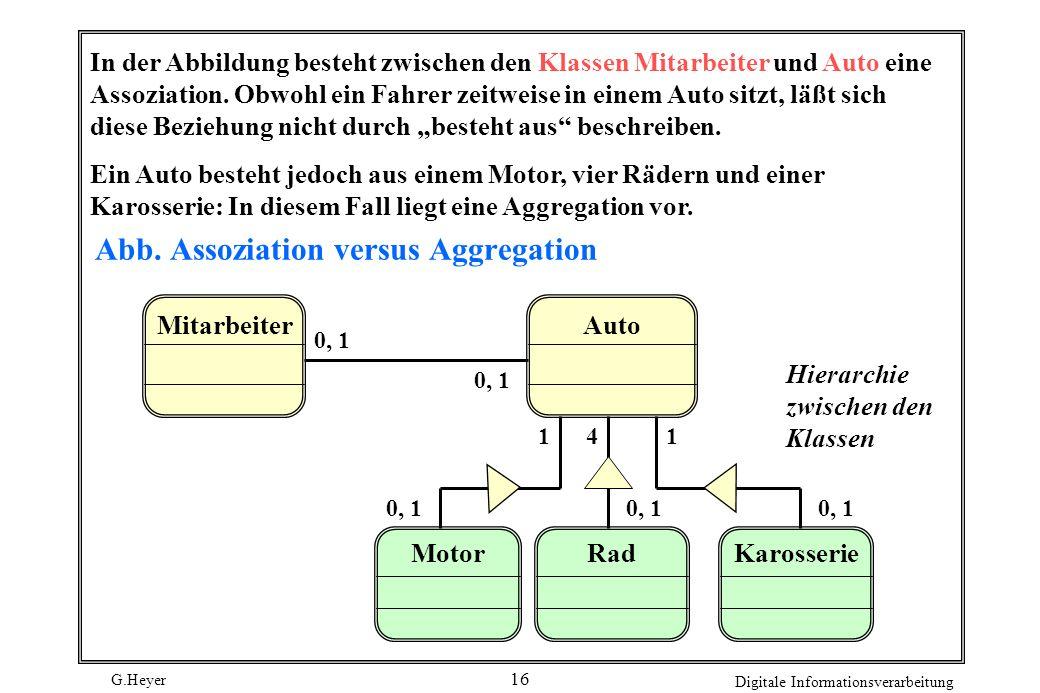 Abb. Assoziation versus Aggregation