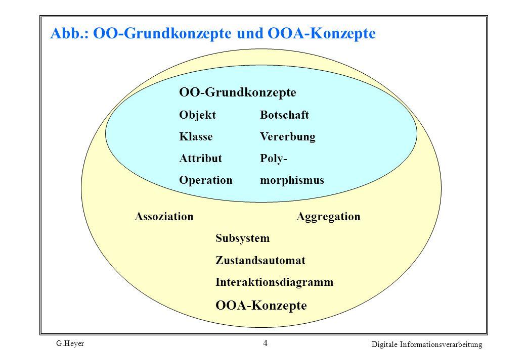 Abb.: OO-Grundkonzepte und OOA-Konzepte