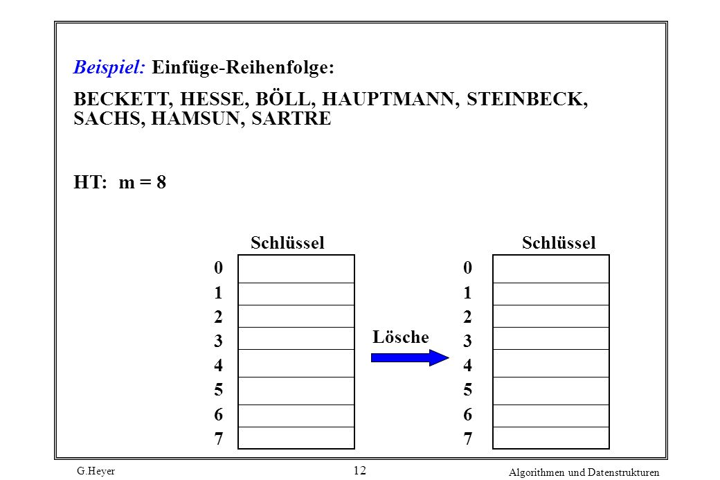 Beispiel: Einfüge-Reihenfolge:
