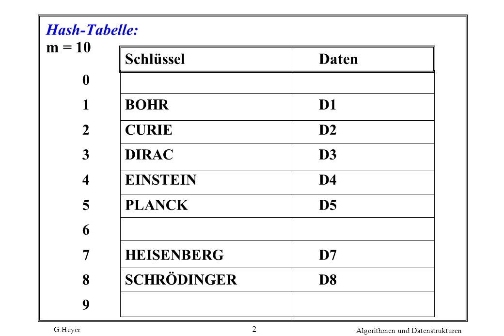 Hash-Tabelle: m = 10 Schlüssel Daten 1 2 3 4 5 6 7 8 9 BOHR D1