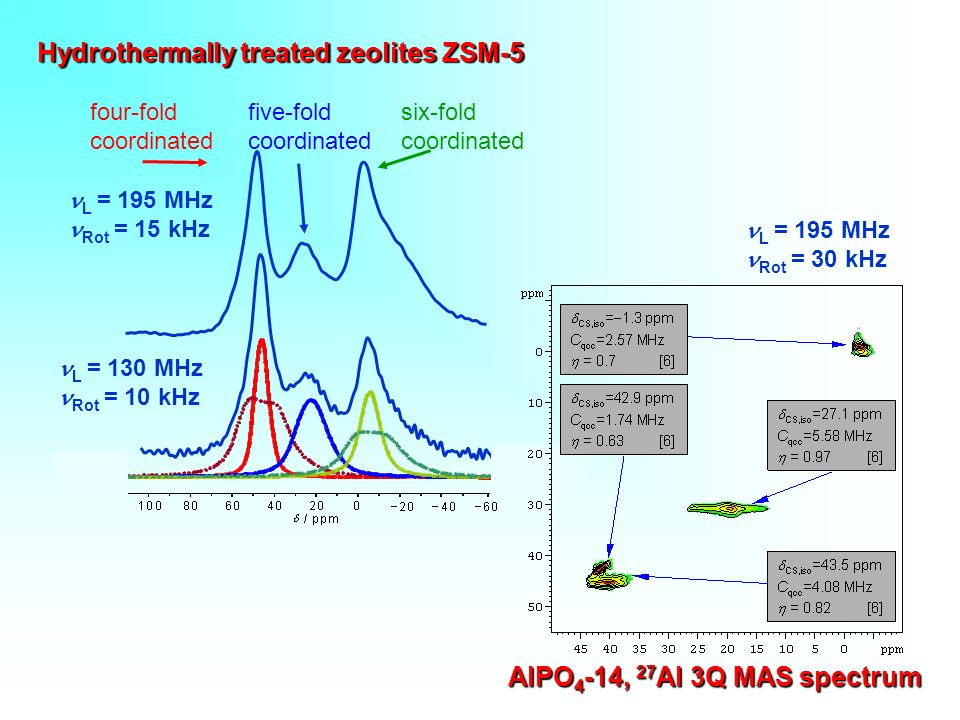Hydrothermally treated zeolites ZSM-5
