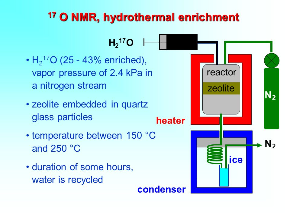 17 O NMR, hydrothermal enrichment