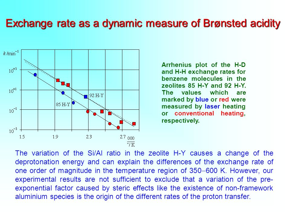 Exchange rate as a dynamic measure of Brønsted acidity