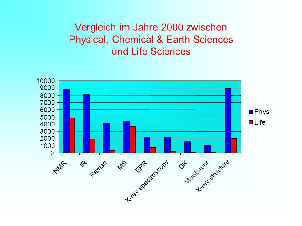 Vergleich im Jahre 2000 zwischen Physical, Chemical & Earth Sciences und Life Sciences
