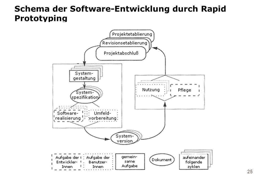Schema der Software-Entwicklung durch Rapid Prototyping