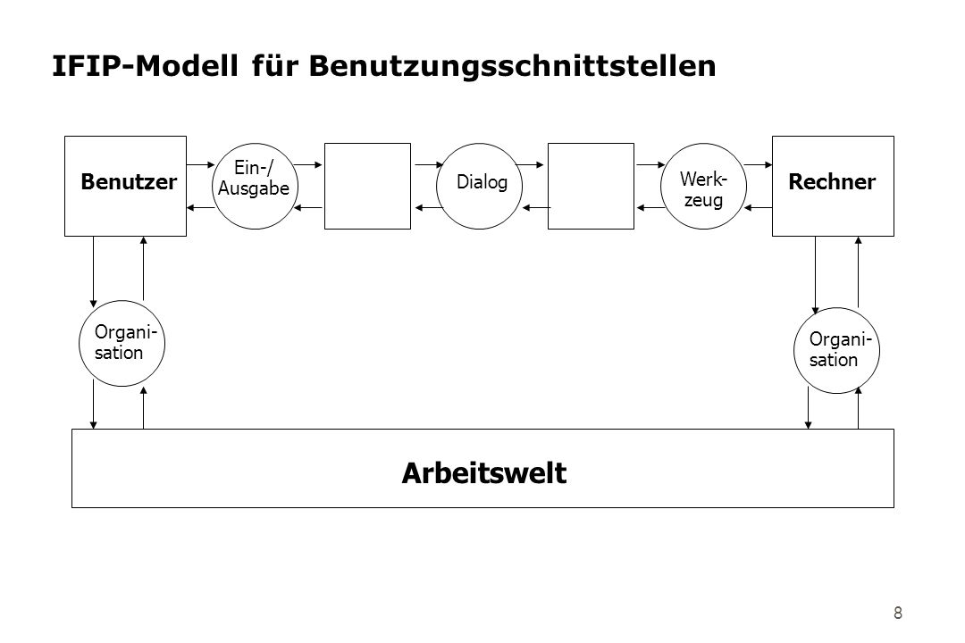 IFIP-Modell für Benutzungsschnittstellen