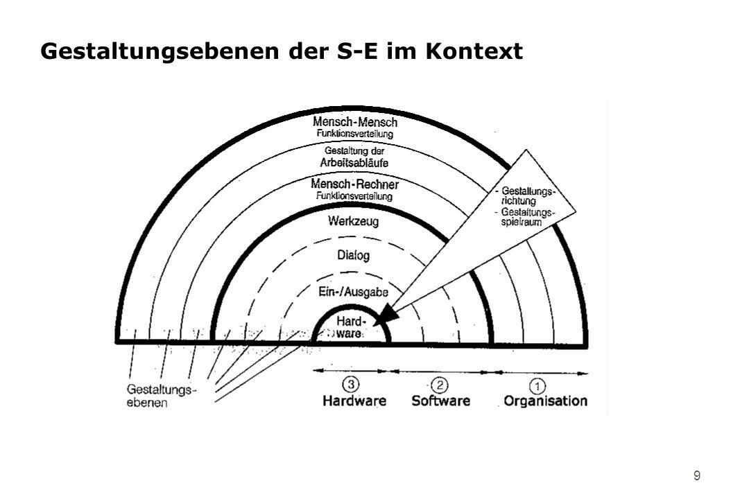 Gestaltungsebenen der S-E im Kontext