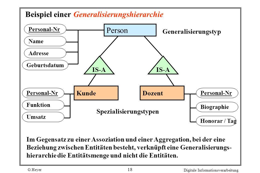 Beispiel einer Generalisierungshierarchie
