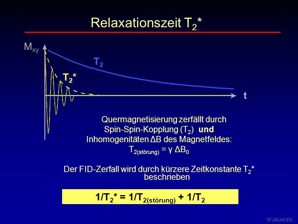 Relaxationszeit T2* Mxy T2 T2* t 1/T2* = 1/T2(störung) + 1/T2
