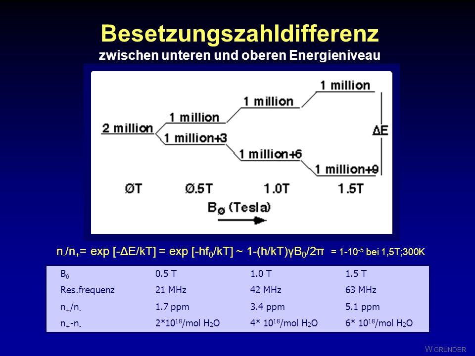 Besetzungszahldifferenz zwischen unteren und oberen Energieniveau