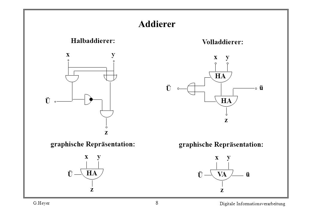 Addierer Halbaddierer: Volladdierer: x y x y HA Ü ü Ü HA z z