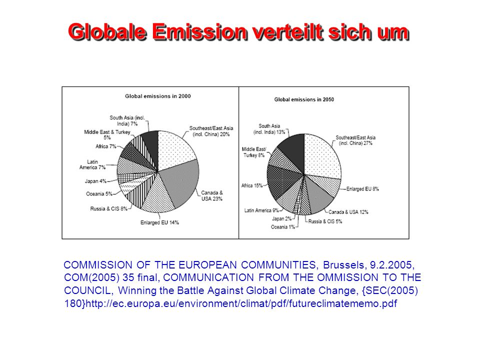 Globale Emission verteilt sich um