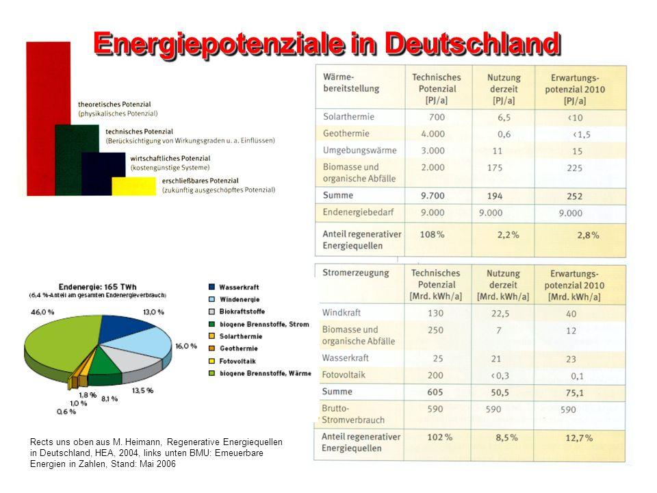 Energiepotenziale in Deutschland
