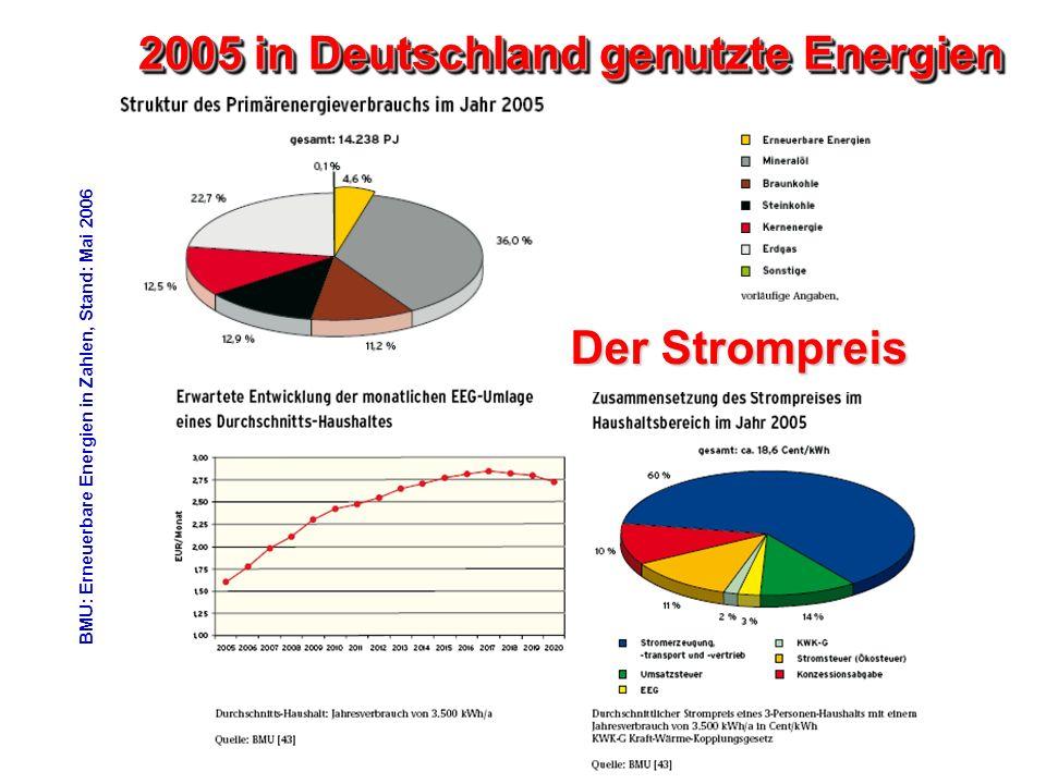 2005 in Deutschland genutzte Energien