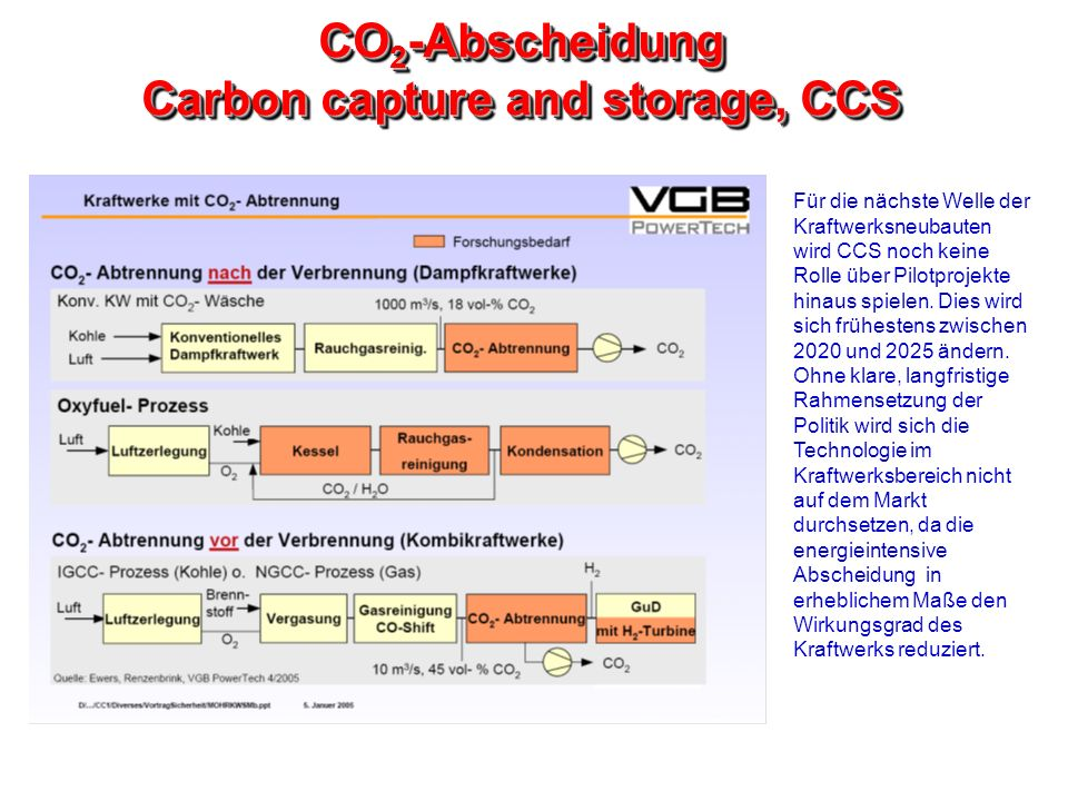 CO2-Abscheidung Carbon capture and storage, CCS