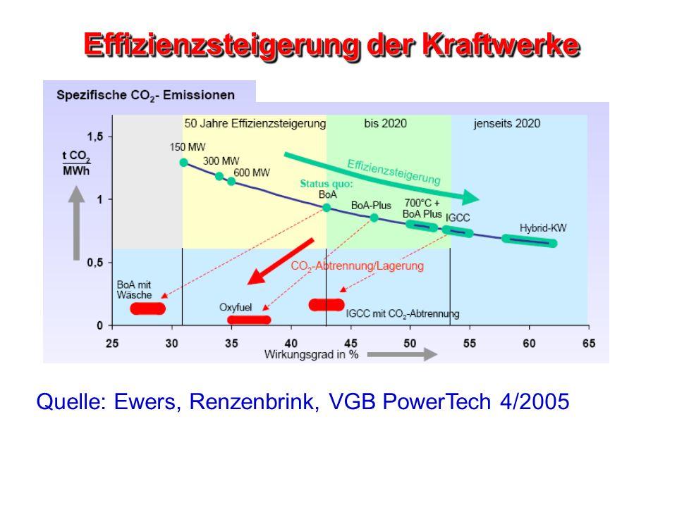 Effizienzsteigerung der Kraftwerke