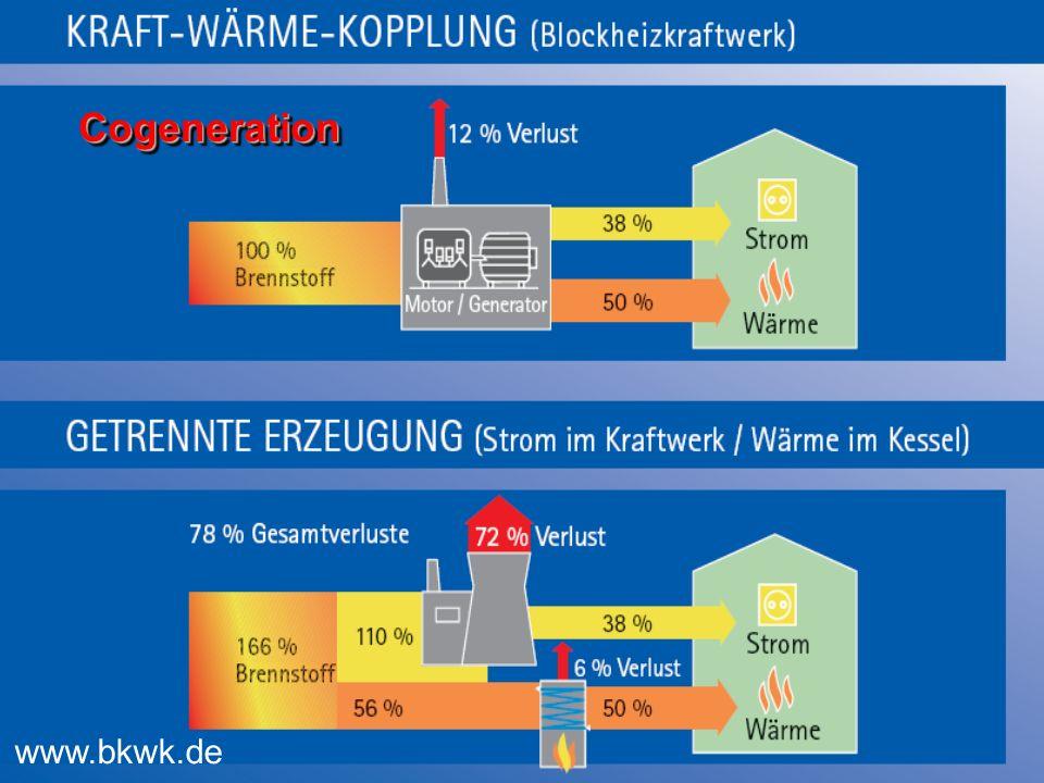 Cogeneration www.bkwk.de
