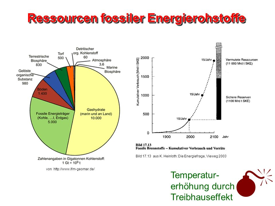 Ressourcen fossiler Energierohstoffe