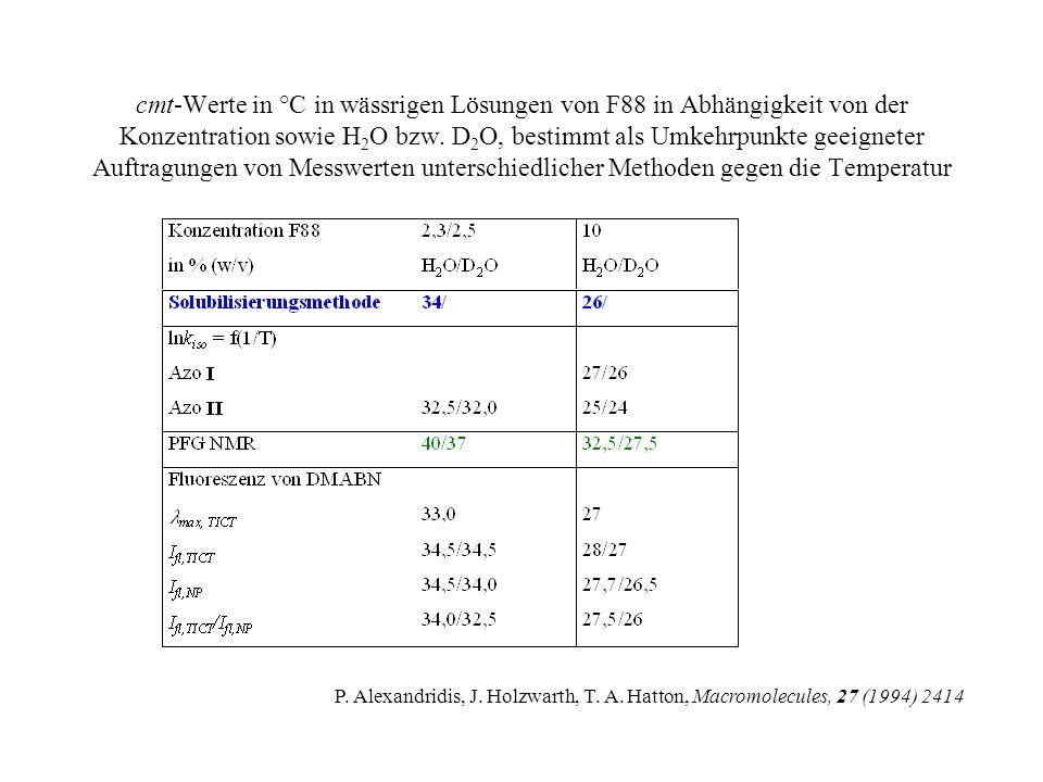 cmt-Werte in °C in wässrigen Lösungen von F88 in Abhängigkeit von der Konzentration sowie H2O bzw. D2O, bestimmt als Umkehrpunkte geeigneter Auftragungen von Messwerten unterschiedlicher Methoden gegen die Temperatur