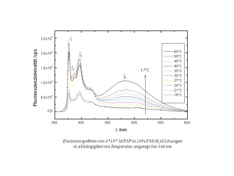 Emissionsspektren von 4*10-6 M P3P in 10% F88/H2O Lösungen