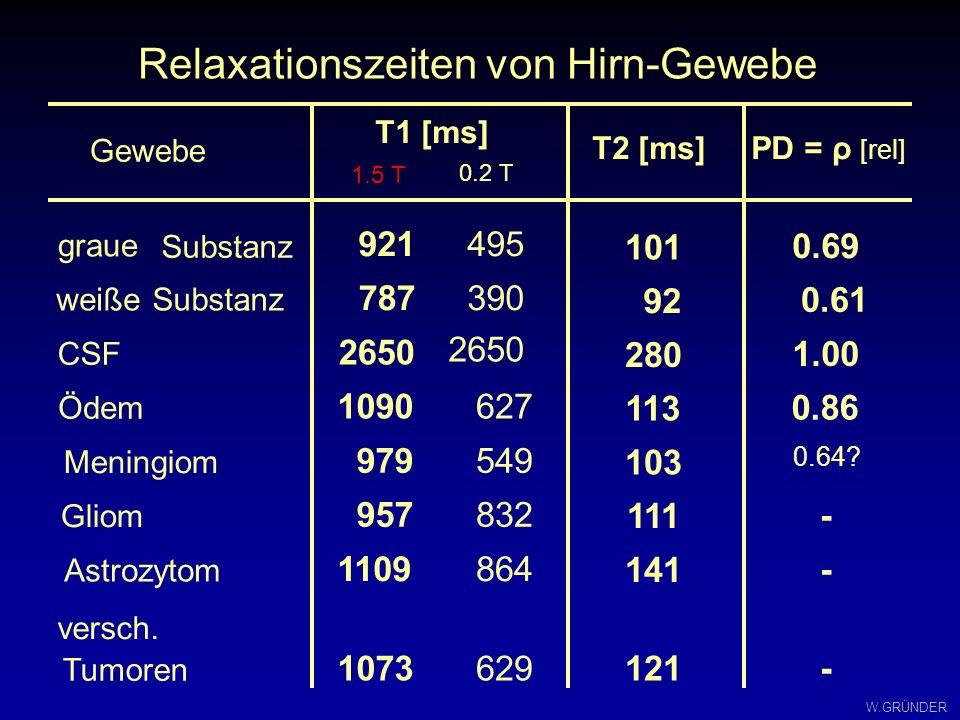 Relaxationszeiten von Hirn-Gewebe