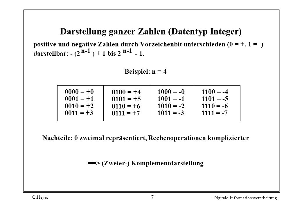 Darstellung ganzer Zahlen (Datentyp Integer)