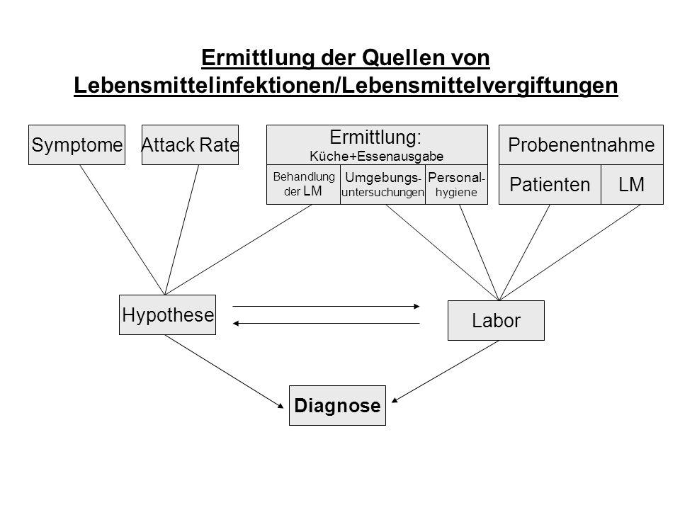 Ermittlung der Quellen von Lebensmittelinfektionen/Lebensmittelvergiftungen