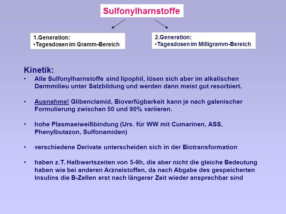 Sulfonylharnstoffe Kinetik: