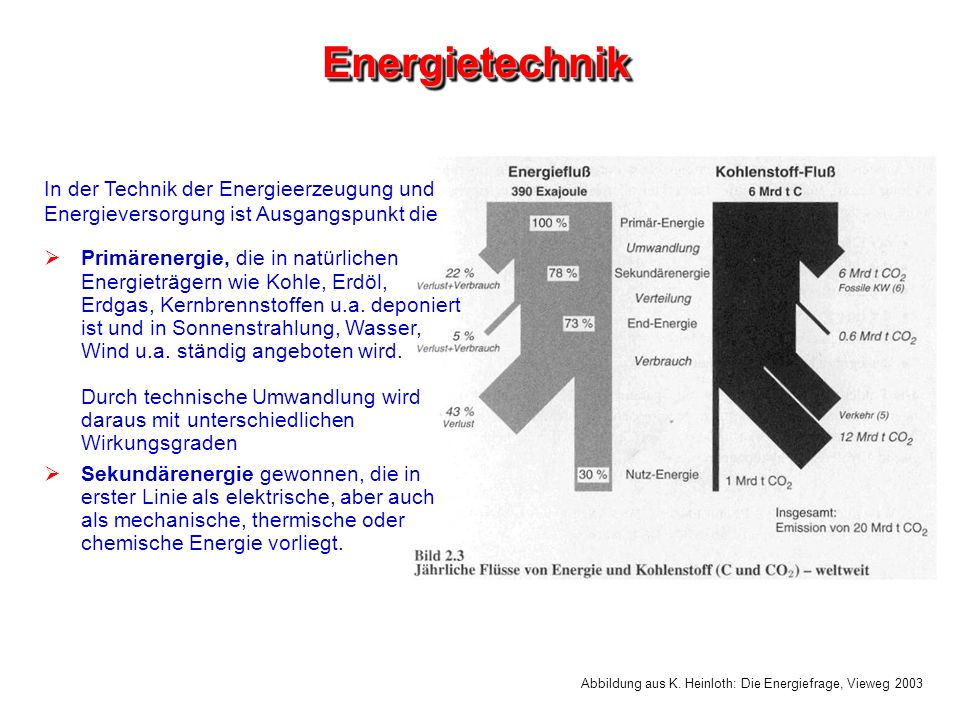 Energietechnik In der Technik der Energieerzeugung und Energieversorgung ist Ausgangspunkt die.