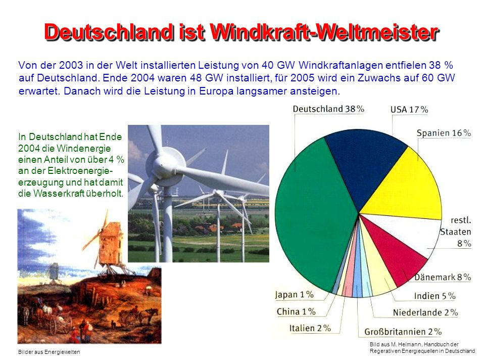 Deutschland ist Windkraft-Weltmeister