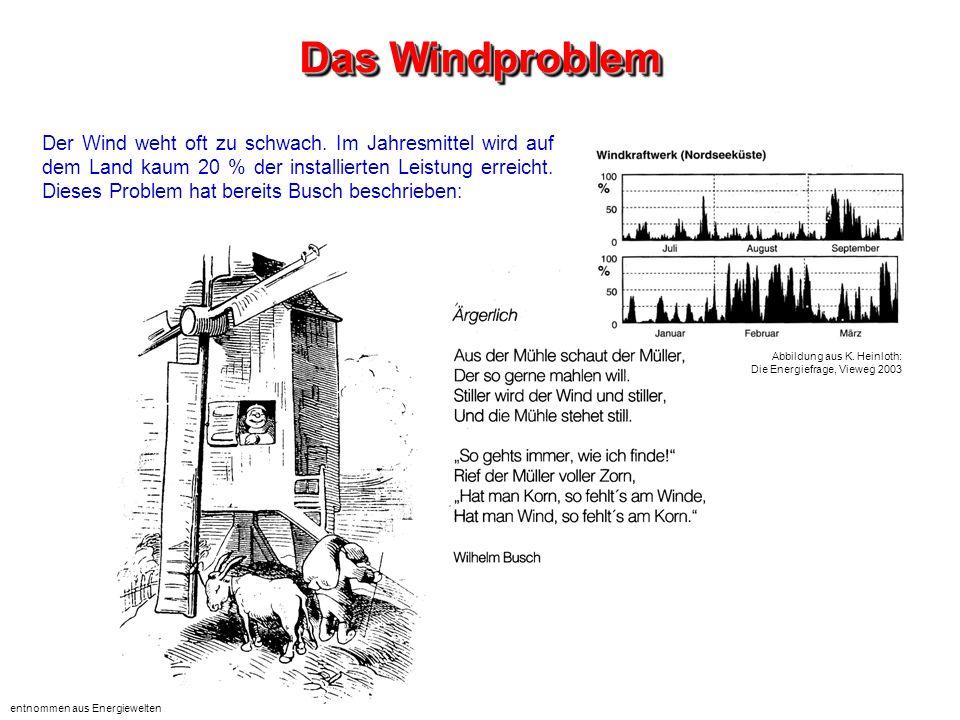 Das Windproblem