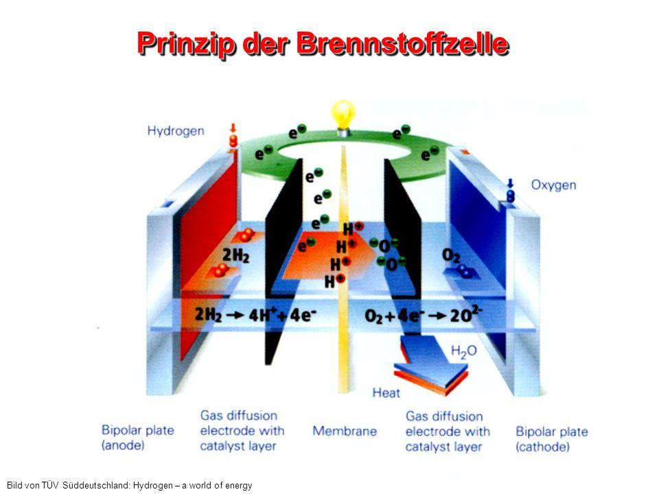 Prinzip der Brennstoffzelle