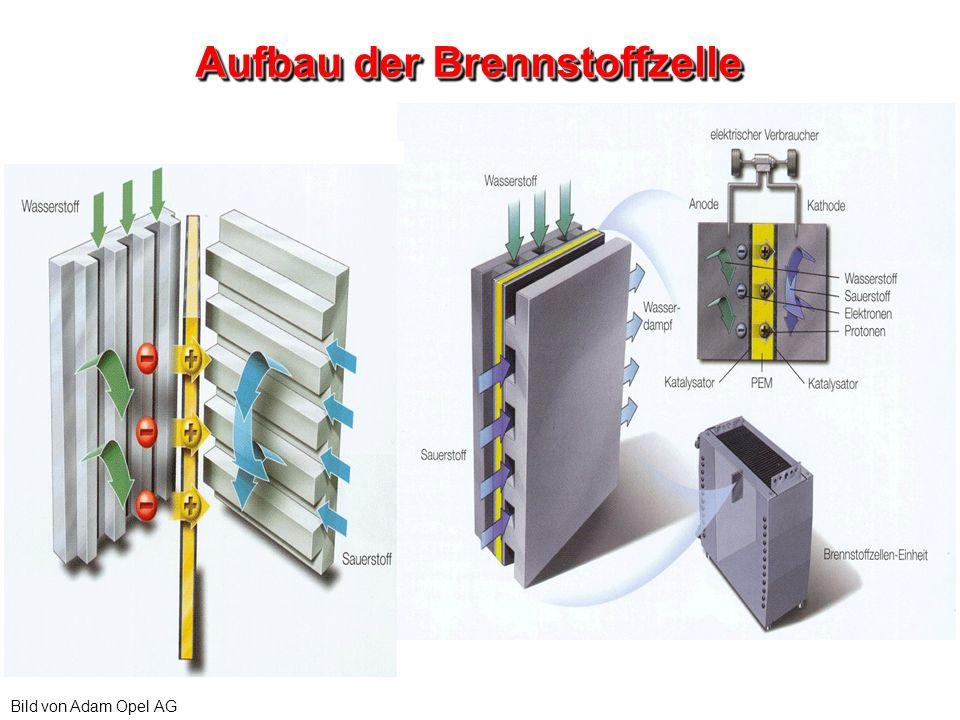 Aufbau der Brennstoffzelle