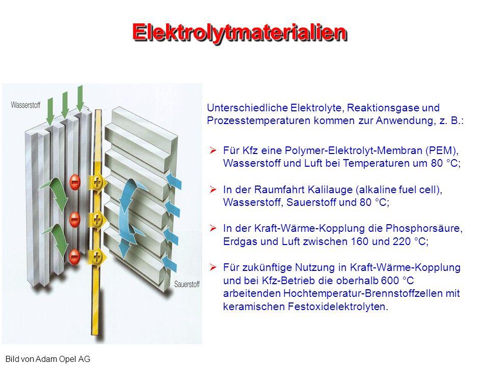 Elektrolytmaterialien