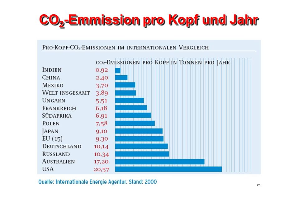 CO2-Emmission pro Kopf und Jahr